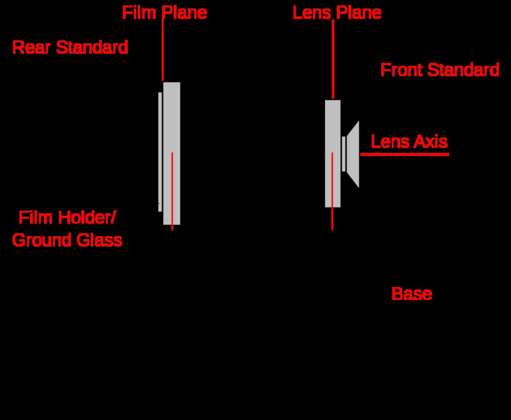 Diagram of a view camera. Image credit: View_camera.png:Cdheald at en.wikipediaderivative work: Malyszkz [CC BY-SA 3.0 (http://creativecommons.org/licenses/by-sa/3.0/)]