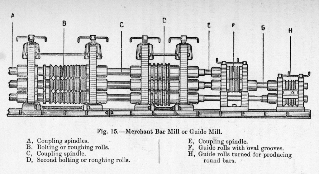 Illustration of a rolling mill. The iron would be run through the left hand rolls first, then slowly passed through the increasingly smaller gaps to the right.